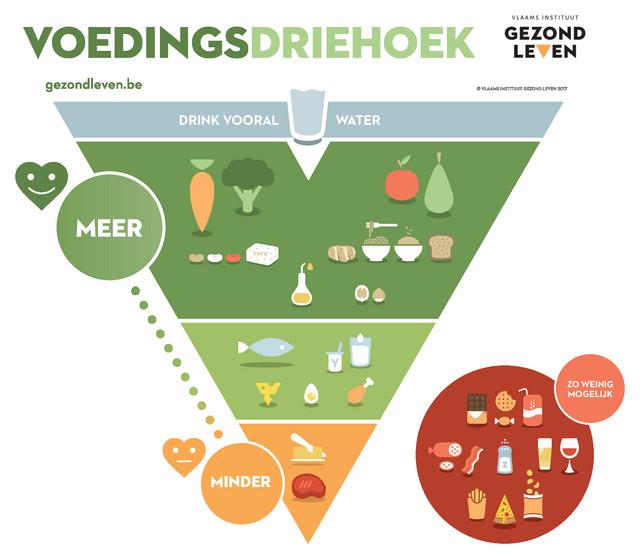 Nouveau pyramide alimentaire